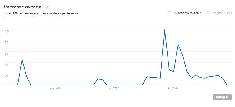 Interest over time in Google Trends (for 'Guldhorn')