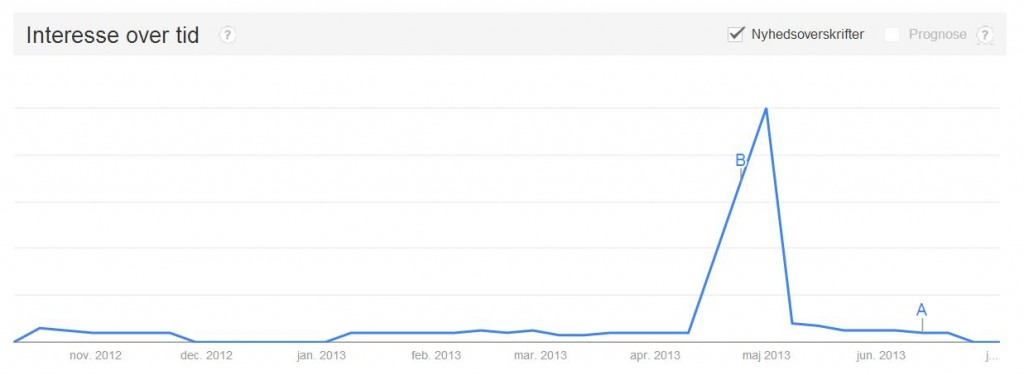 Search interest over time (for 'Frihedsmuseet'). Made with Google Trends
