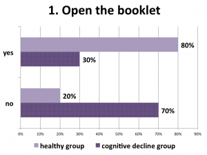 Figure 11. The majority of the healthy participants found this task really easy to perform, the cognitive decline group had difficulties with the precision and right sensibility for the tap-and-release interaction mode.