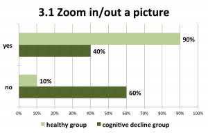 Figure 13. The zoom-in implementation did not suggested any interaction similar to a physical book browsing, and was found difficult for the users with cognitive decline decline.