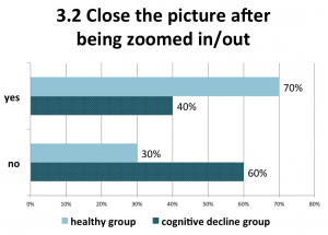 Figure 14. For the bigger part of the healthy participants, this was a simple task to perform(although not always easy to find it in the first place), and the cognitive decline group had difficulties since it required bigger precision for the tap-and-release interaction.