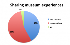 Figure 2. What visitors say they share after a museum visit, results from the face-to-face interviews