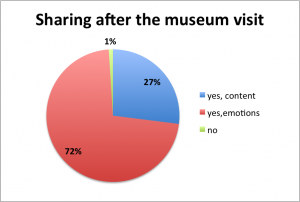 Figure 3. What did visitors actually share one week after the actual visit