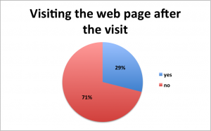 Figure 4. More than 70% of the visitors don't visit the museum web page after the visit