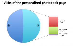 Figure 5. Most of the visitors were interested to browse the their virtual pointer to their visit; more than half of them opened the booklet, and more than 20% opened the booklet more than once.