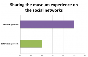Figure 7. Sharing on the social networks, from being 4% in the follow-up questionnaire, after the introduction of our approach jumped to 10%.